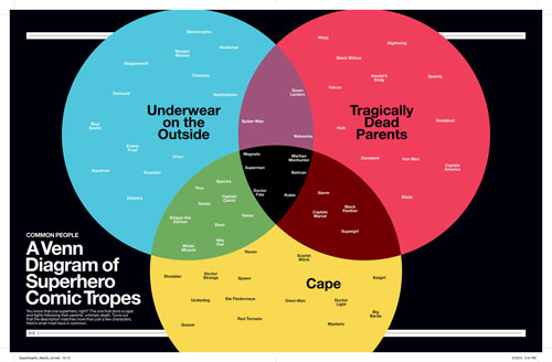 SuperGraphic-Venn-small